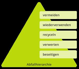 Clover Abfallhierarchie
